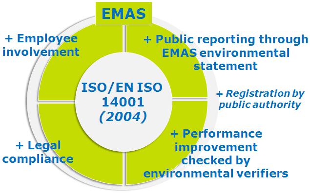"""A Comissão Europeia reconheceu que a ISO 14001 pode proporcionar um """"degrau"""" para o EMAS. Os requisitos da Norma ISO 14001: 2014 são uma parte integrante do EMAS."""