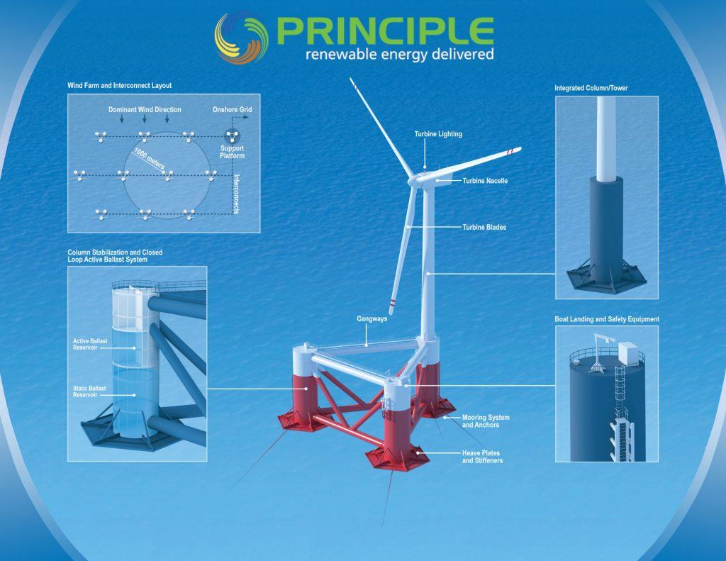 PrinciplePowerWindFloat