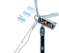 working system of a wind turbine