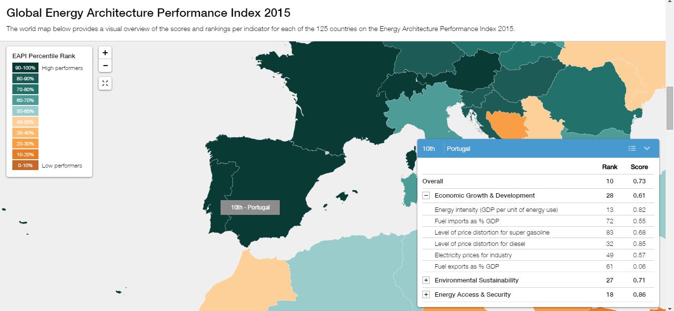 portugal energia indice