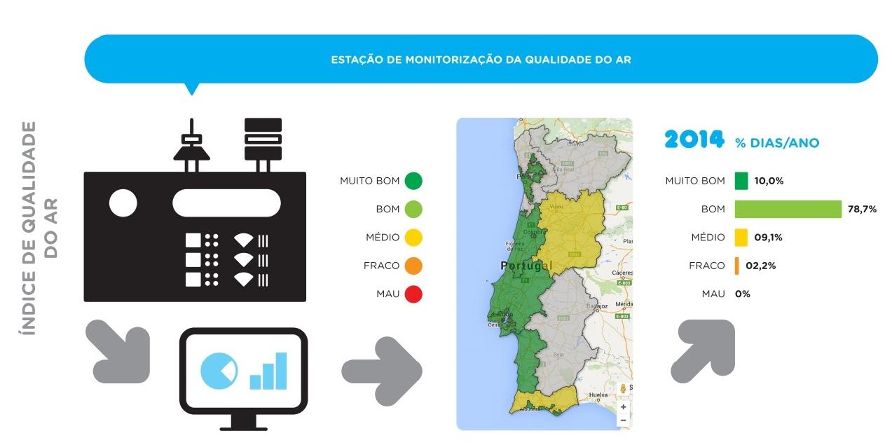 qualidade do ar 2014 portugal