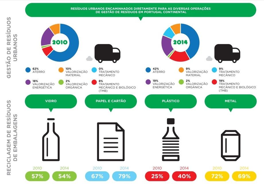 residuos portugal 2014