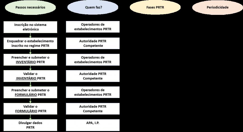 comunicacao de dados PRTR
